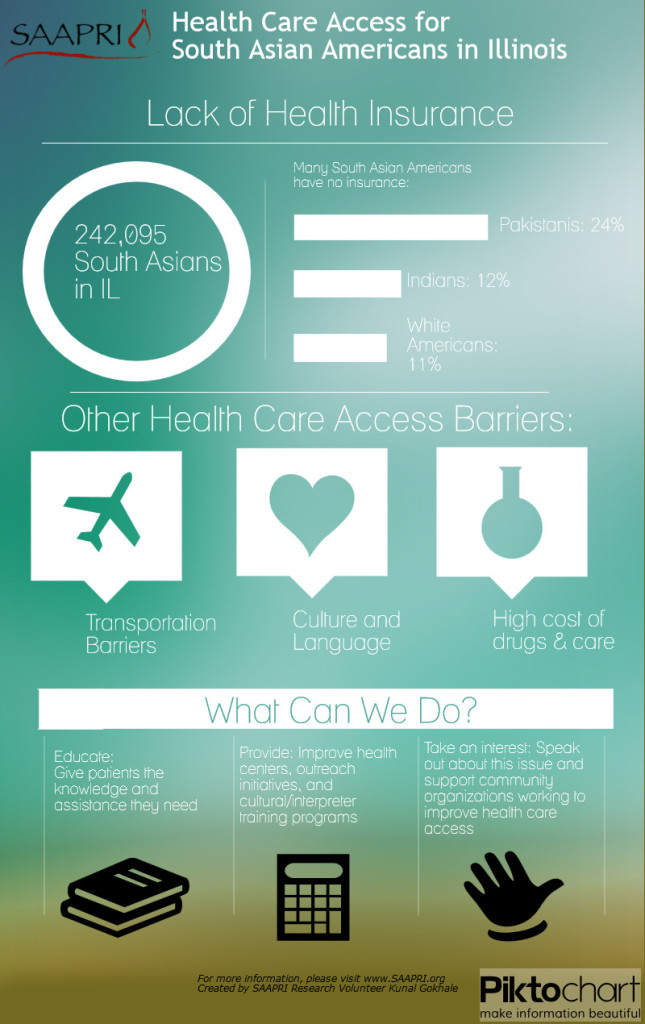 SAAPRI Health Access Infographic